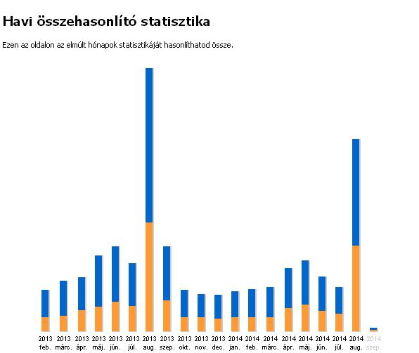 Honlap statisztika-2